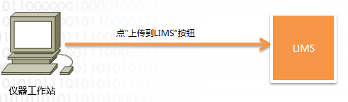 lims仪器数据采集